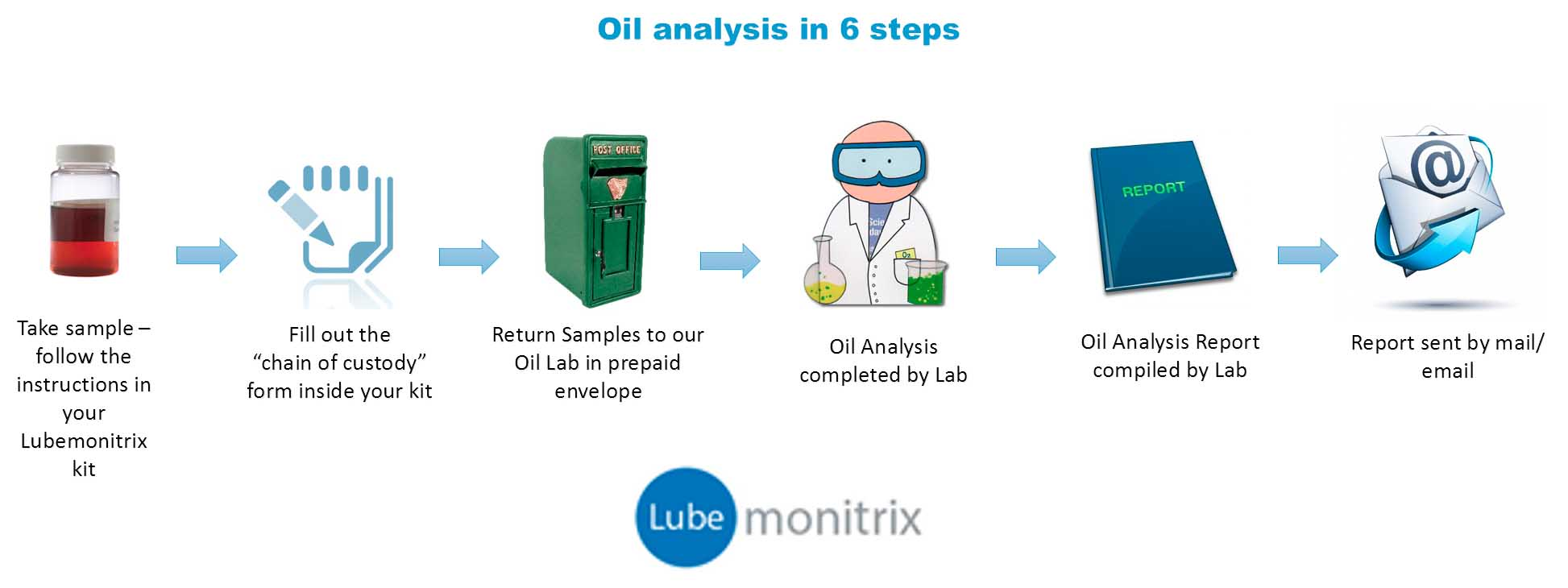 Oil Analysis – Sample Analysis